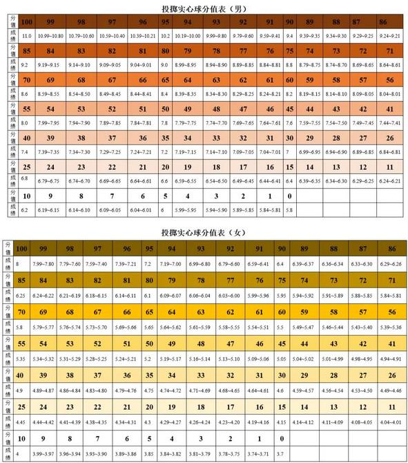 2019惠州中考体育考试评分标准公布(原地投掷实心球)