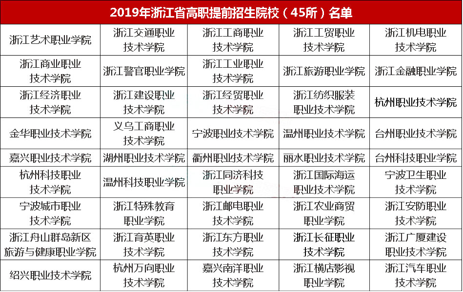 2019年浙江省三位一体和高职提前招生启动!