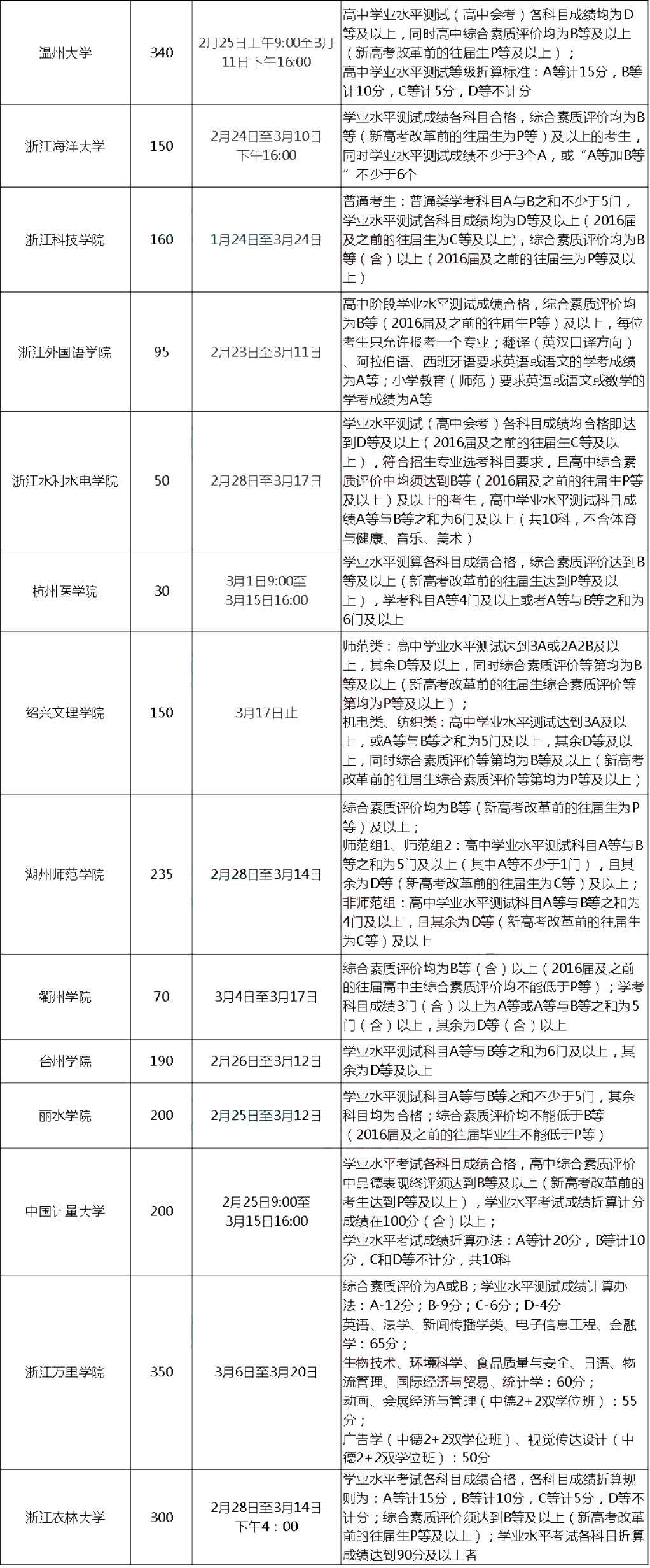 """2019浙江""""三位一体""""综合评价招生启动"""