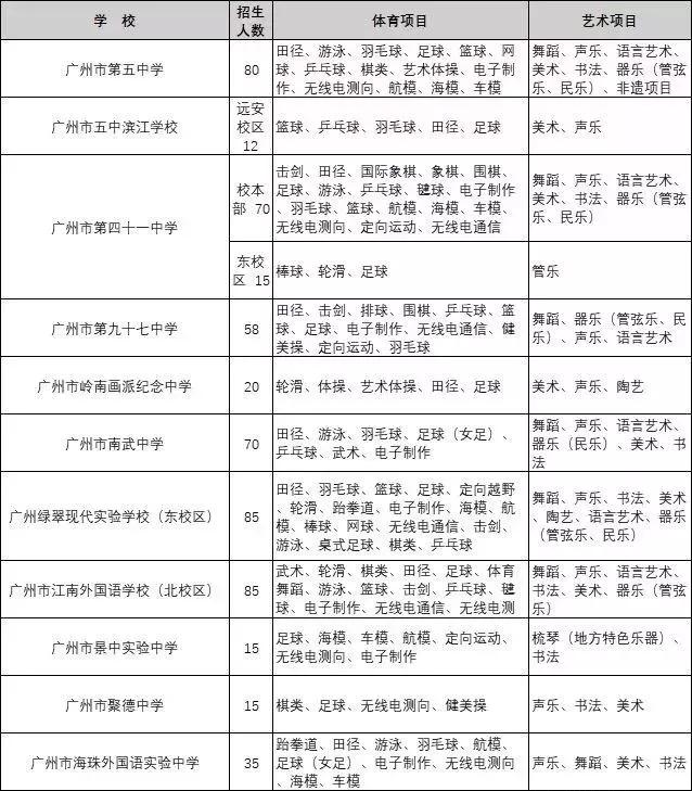 2019广州各区小升初特长生招生初中校苏南草图片