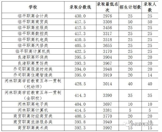 2018余杭中考最低录取控制分数线