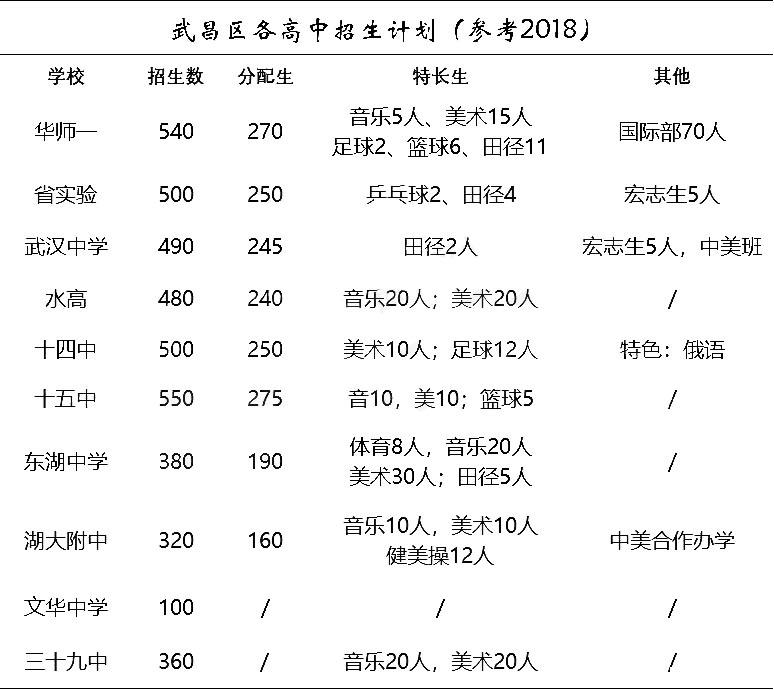 2019武昌区家长高中v家长之招生计划感言高中信息家长会图片