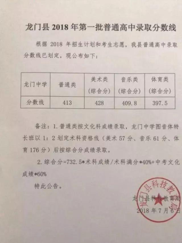 2018惠东中考最低录取控制分数线