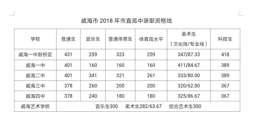 2018威海中考最低录取控制分数线