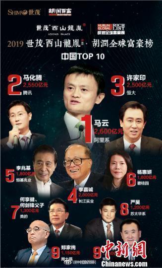 2019胡润全球富豪榜 马云成为华人第一首富!