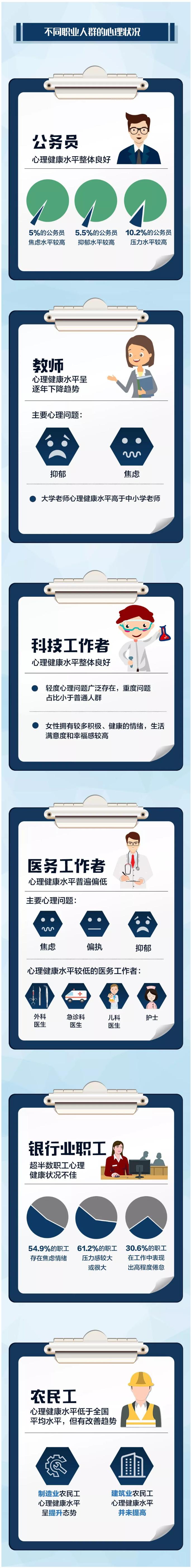 双语:国民心理健康蓝皮书公布!教师、医生等行业成重灾区
