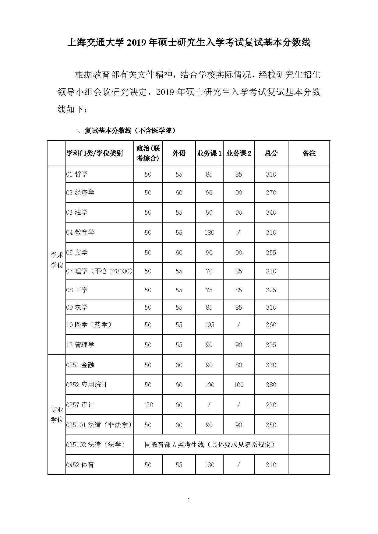 上海交通大学2019年考研复试基本分数线