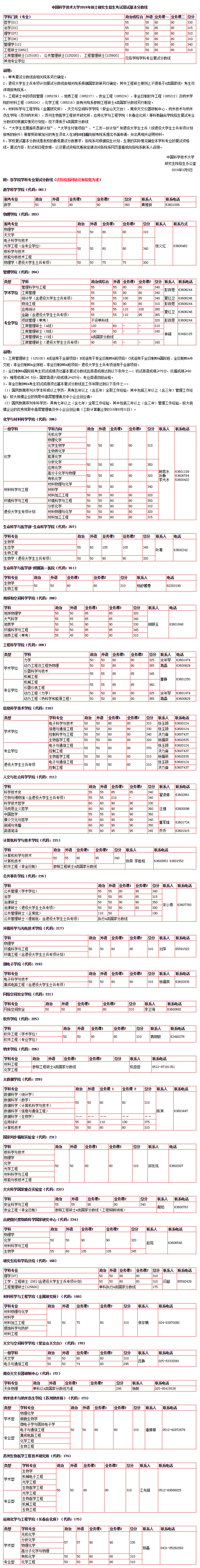 中国科大2019年硕士招生复试分数线