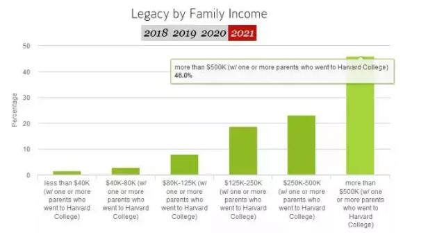 """外媒:哈佛新生46%是富二代 美国梦开始靠""""拼爹""""了!(双语)"""
