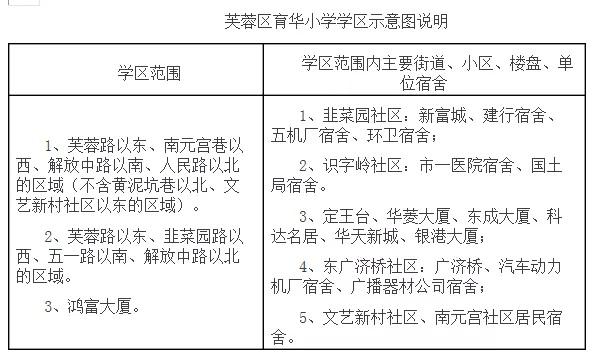 长沙芙蓉区育华小学2019年适龄秋季入学摸底登记通知