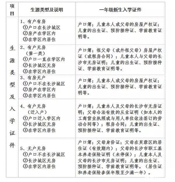 长沙芙蓉区实验小学2019年适龄秋季入学摸底登记通知