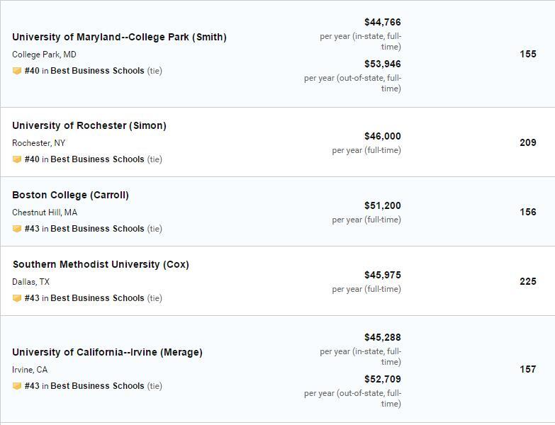 US News2020美国商学院排名(完整榜单)