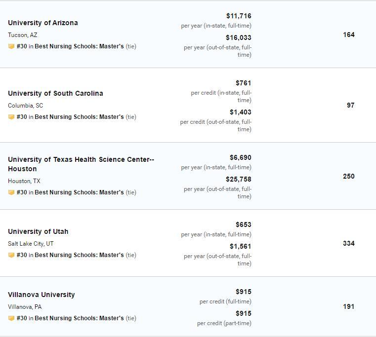 2020US News美国大学护理硕士排名