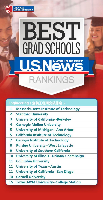 2020年U.S. News全美研究院榜单一览