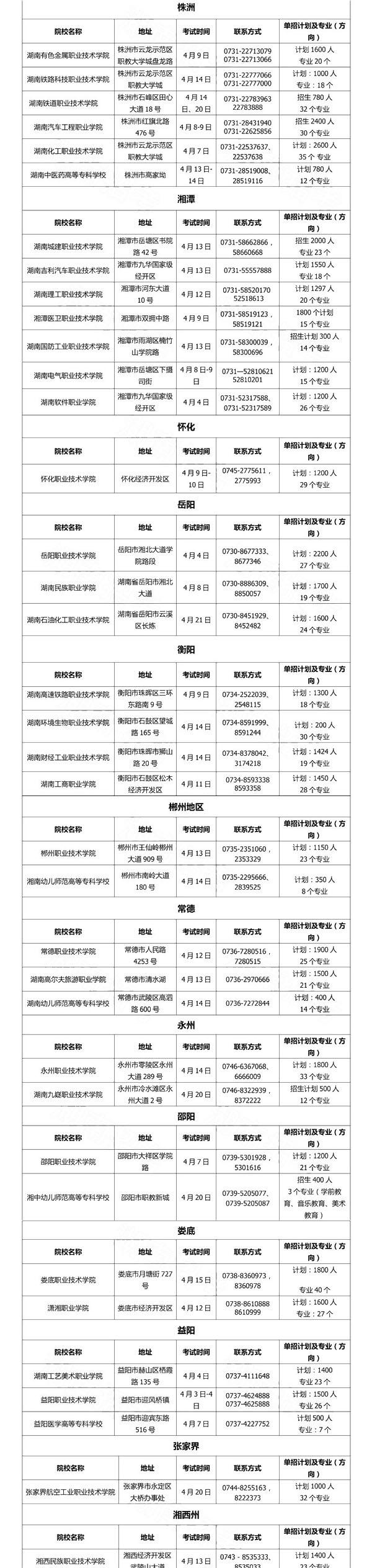 2019年湖南最全的高职单招报考信息