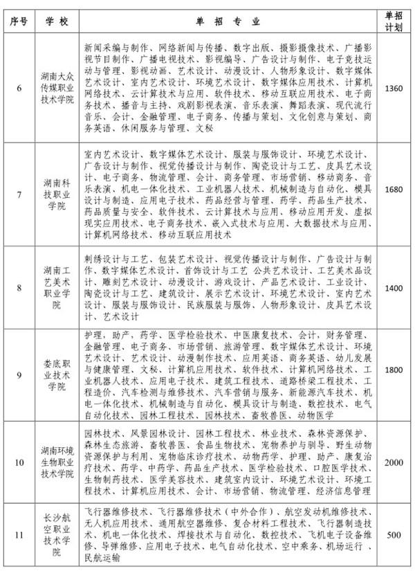 2019年湖南省高职院校单独招生专业及规模