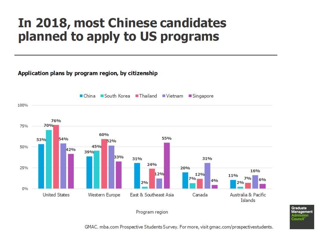 2018年GMAT考生热门申请国家及专业