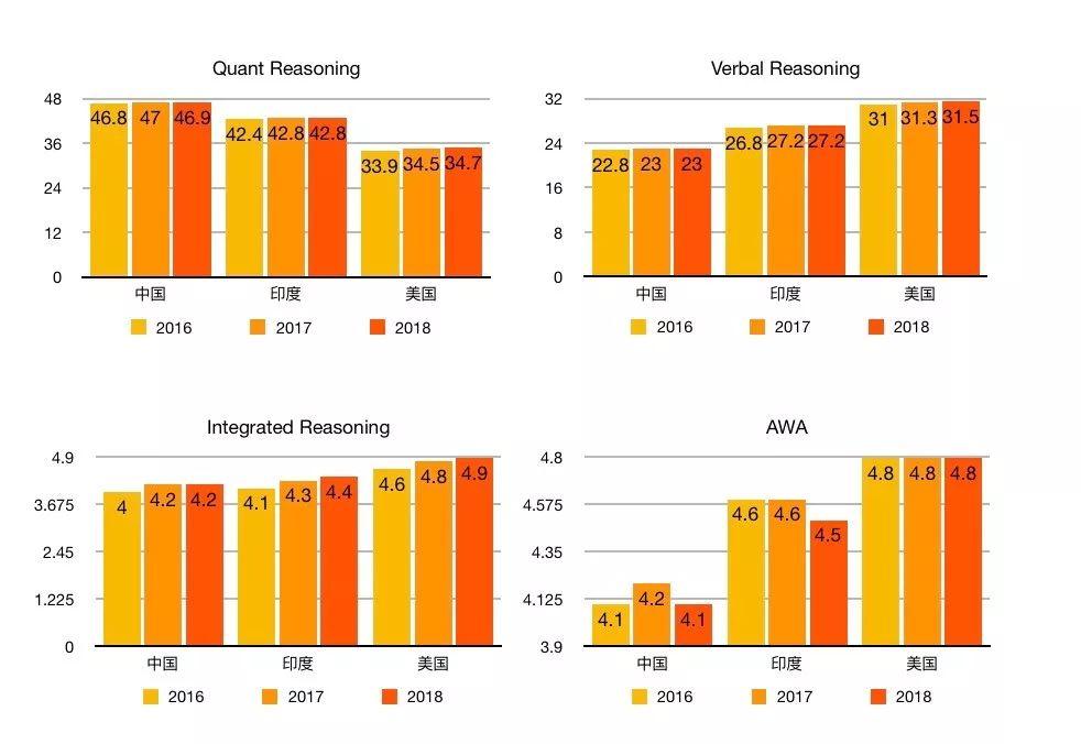 2019年GMAT考试官方峰会 大数据分享考试情报