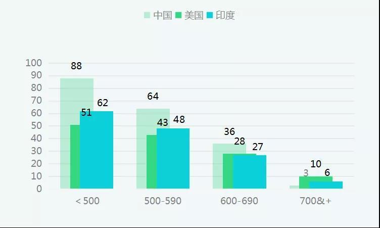 中国考生GMAT重考率高达57% 低分段平均提升88.2分