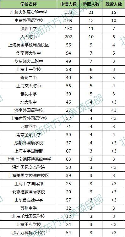 UCB UCLA公布中国各大高中录取数据