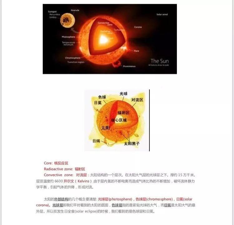 解謎托福聽力自然科學中的天文學