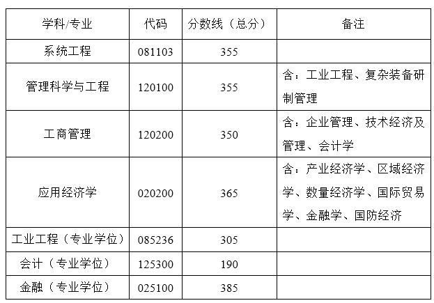 2019经济类复试线_2019年教育经济与管理参考书复试线