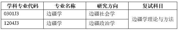 四川大学2019西部边疆中心招收硕士研究生校内调剂生通知