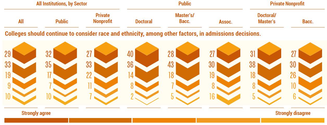 美國大學校長是對族裔作為錄取因素的看法