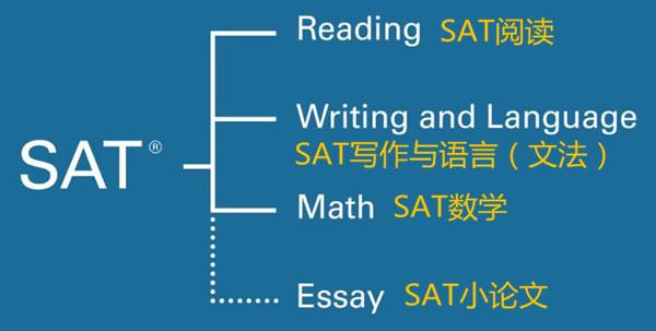 SAT是什么?超详细考试介绍(图文详解)
