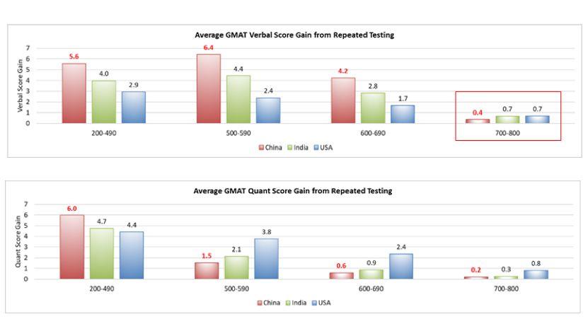 GMAT峰会:各国考生不同分数段的重考率