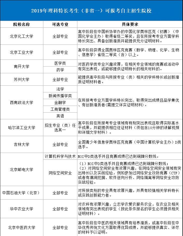 2019非省一考生自主招生重点关注