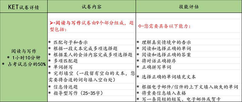 2019年KET校园版考前须知