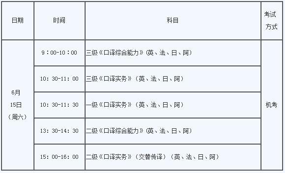 贵州2019上半年翻译专业资格考试报名时间和入口