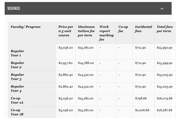 滑鐵盧大學科學類本科項目2018年秋季學期國際學生學費情況