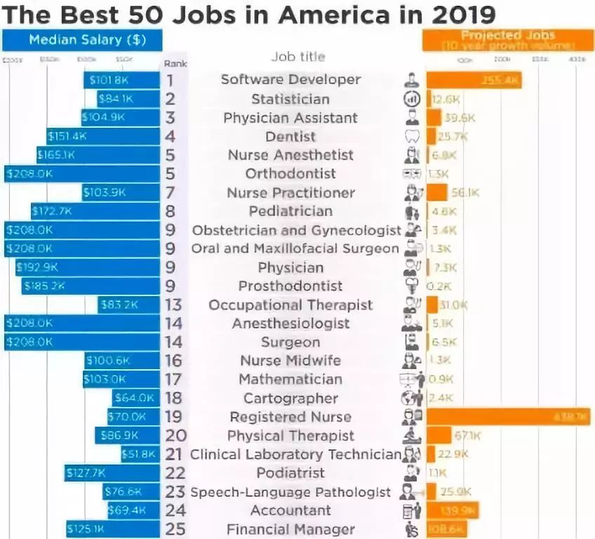 2019年第一季度全美最佳工作排名出炉