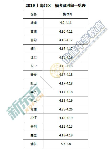2019上海各区县初三二模时间汇总