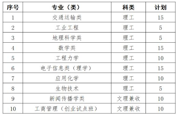 武汉理工大学2019自主招生计划:招生人数不超过100人