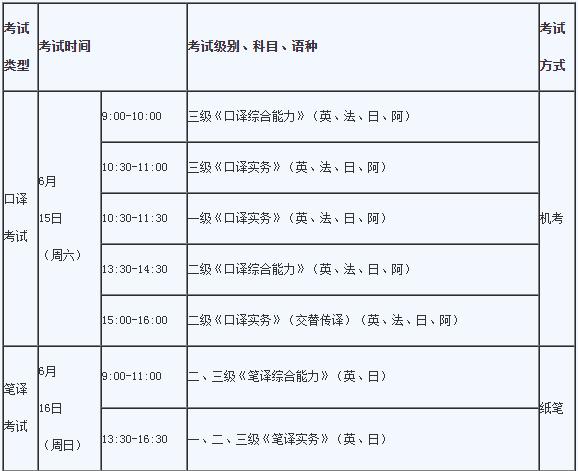2019广东CATTI翻译专业资格考试报名时间