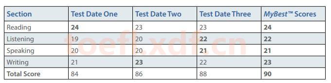 ETS研究报告详解托福拼分与普通成绩的差别(图文说明)