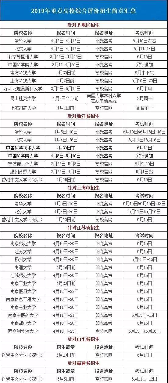 2019年各高校综合评价招生简章汇总