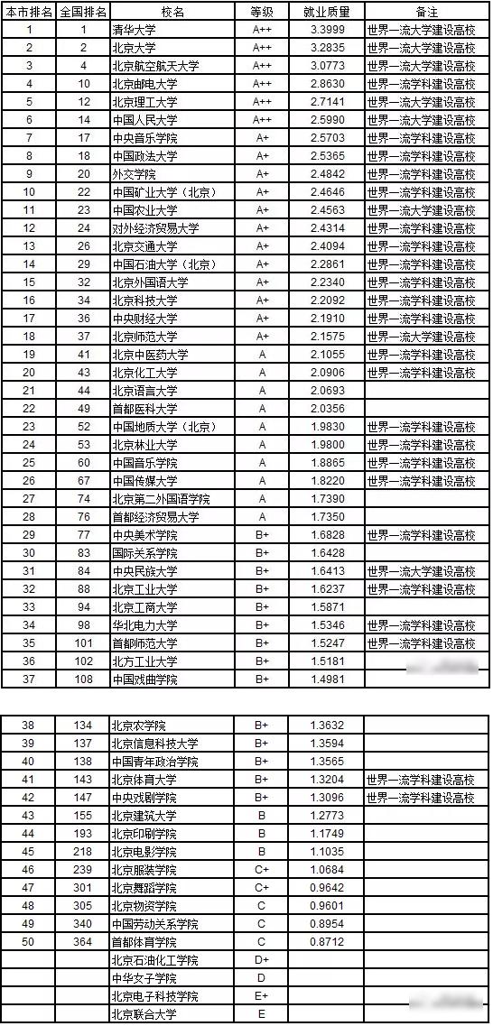 武书连2019中国758所本科大学本科就业质量分省排行榜