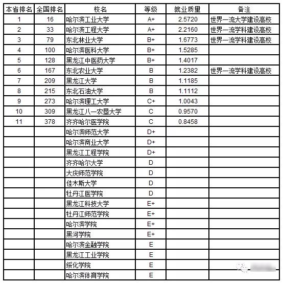 2019武书连:2019东北地区各省大学本科生就业质量排行榜