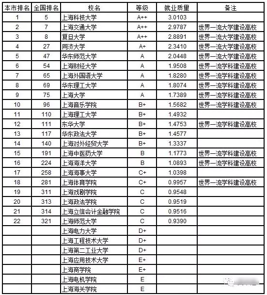 2019武书连:2019中国华东地区各省大学本科生就业质量排行榜
