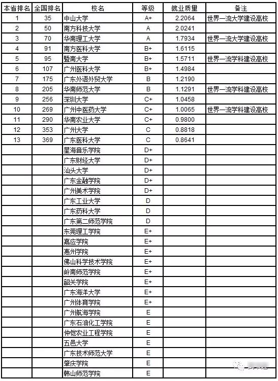 2019广东大学排行_2019最新亚洲大学排行榜出炉,广东三校进百强!实力超
