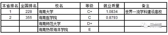 2019海南省大学本科生就业质量排行榜    2019年评价海南省4所普通本科大学,海南省大学本科生就业质量0.8063,全国第21名。