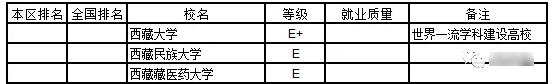 2019西藏自治区大学本科生就业质量排行榜