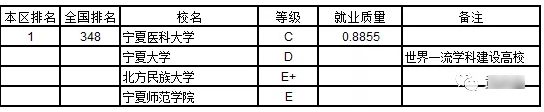 2019武书连:2019陕西省大学本科生就业质量排行榜