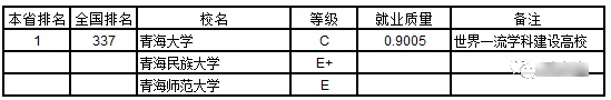 2019青海省大学本科生就业质量排行榜