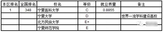 2019宁夏回族自治区大学本科生就业质量排行榜