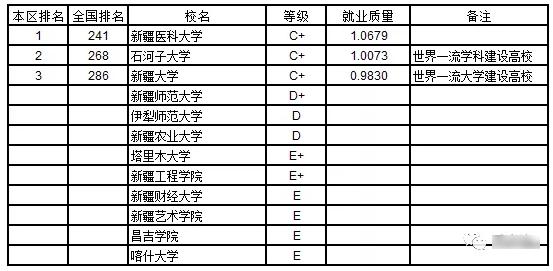 2019武书连:2019中国西北地区各省大学本科生就业质量排行榜